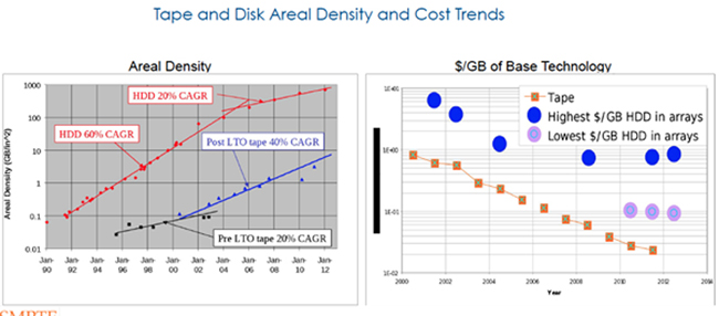 an analysis of the current hard drive offer on market Shop a wide selection of hard drives from seagate, wd, toshiba, hgst and  more newegg offers the best prices, fast shipping & top-rated customer service   data on the platters by extrapolating binary code from changes in electrical  current  hard drive companies in the market: seagate, western digital, and  toshiba.
