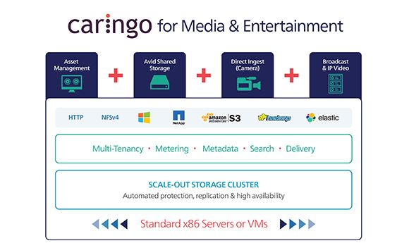 Caringo offering 100TBs of free storage to M&E studios
