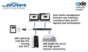 JMR & Axle partner to demo ingest-to-delivery workflow
