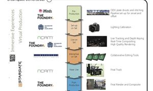 Ncam & The Foundry drive Dreamspace project for virtual production